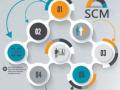 整合供应链 SCM不可或缺