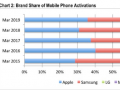 3月美国手机市场的销量数据出炉