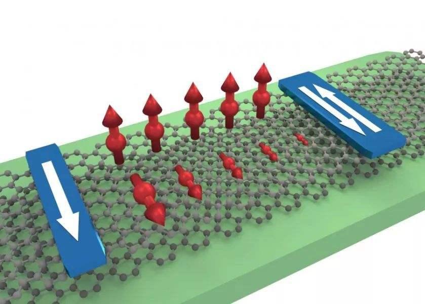 電子自旋件的優勢分析